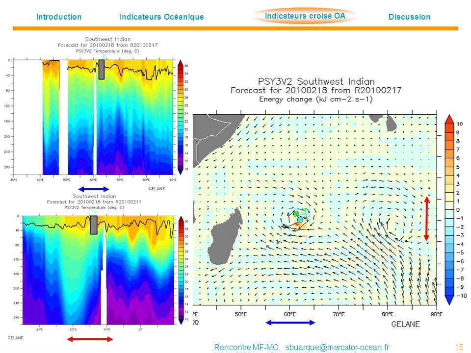 Indicateurs OcéaniqueDiscussion Indicateur croisé OA Introduction 14/06/2010Rencontre MF-MO, sbuarque@mercator-ocean.fr 15 Indicateurs croisé OA