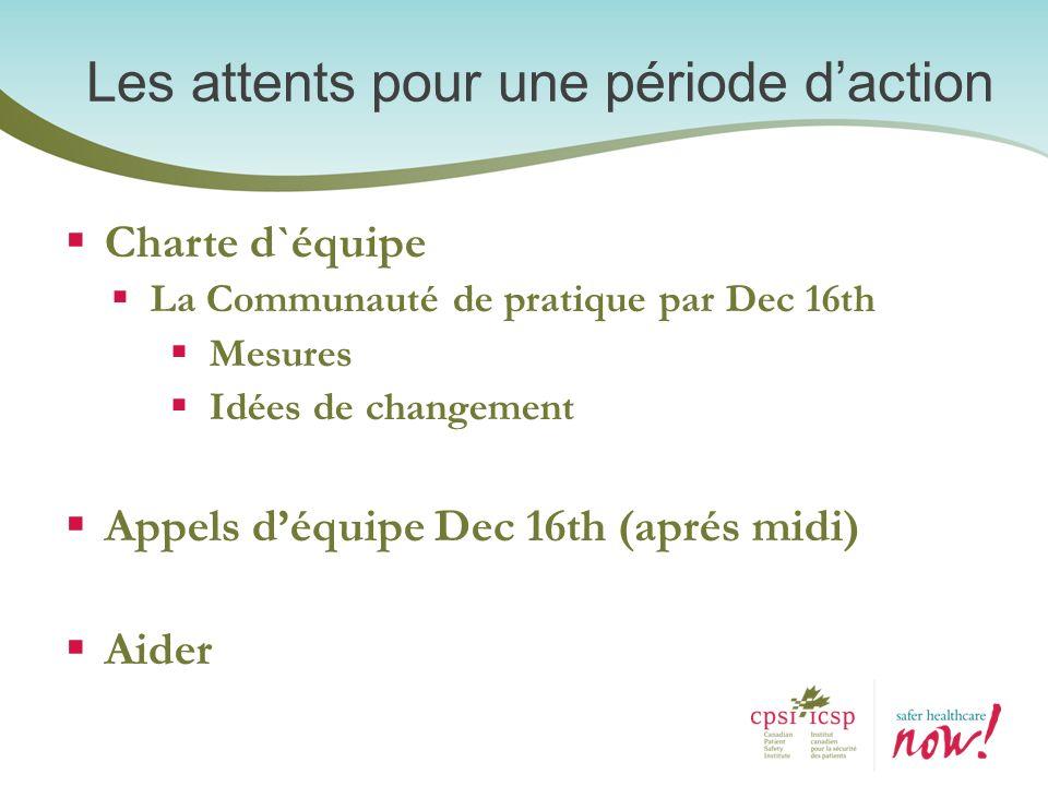 Charte d`équipe La Communauté de pratique par Dec 16th Mesures Idées de changement Appels déquipe Dec 16th (aprés midi) Aider Les attents pour une pér