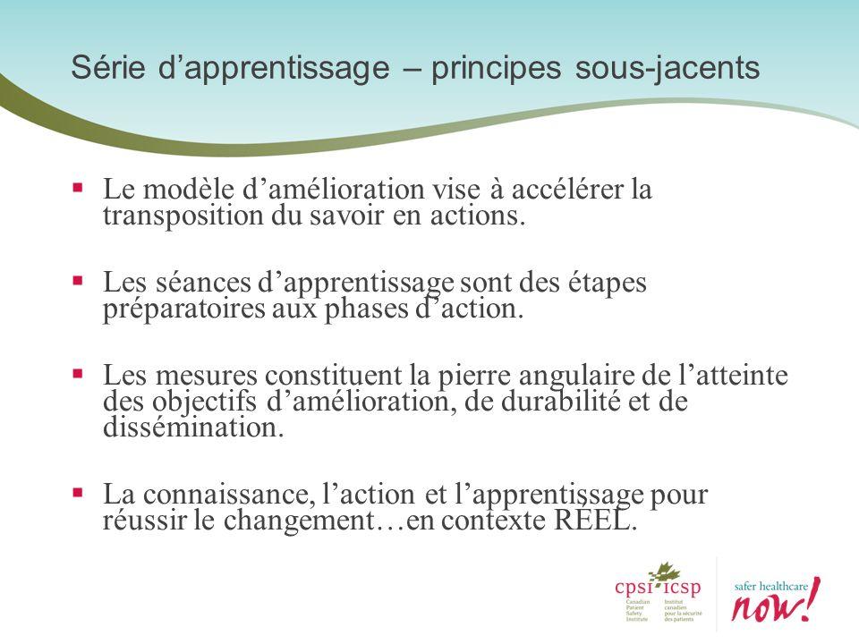 Le modèle damélioration vise à accélérer la transposition du savoir en actions. Les séances dapprentissage sont des étapes préparatoires aux phases da