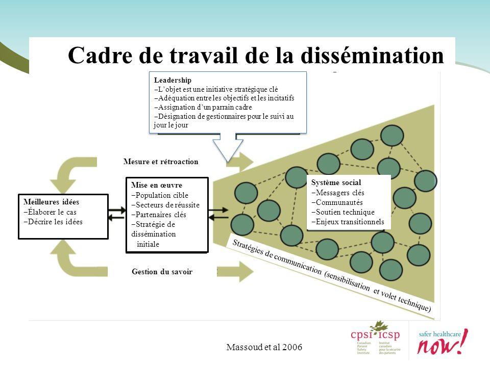 Massoud et al 2006 Cadre de travail de la dissémination Système social Messagers clés Communautés Soutien technique Enjeux transitionnels Mesure et ré