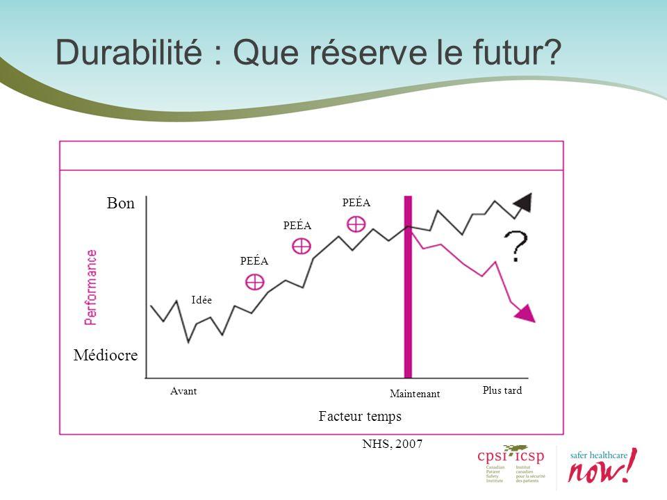 Durabilité : Que réserve le futur? NHS, 2007 Bon Médiocre Idée PEÉA Avant Maintenant Plus tard Facteur temps