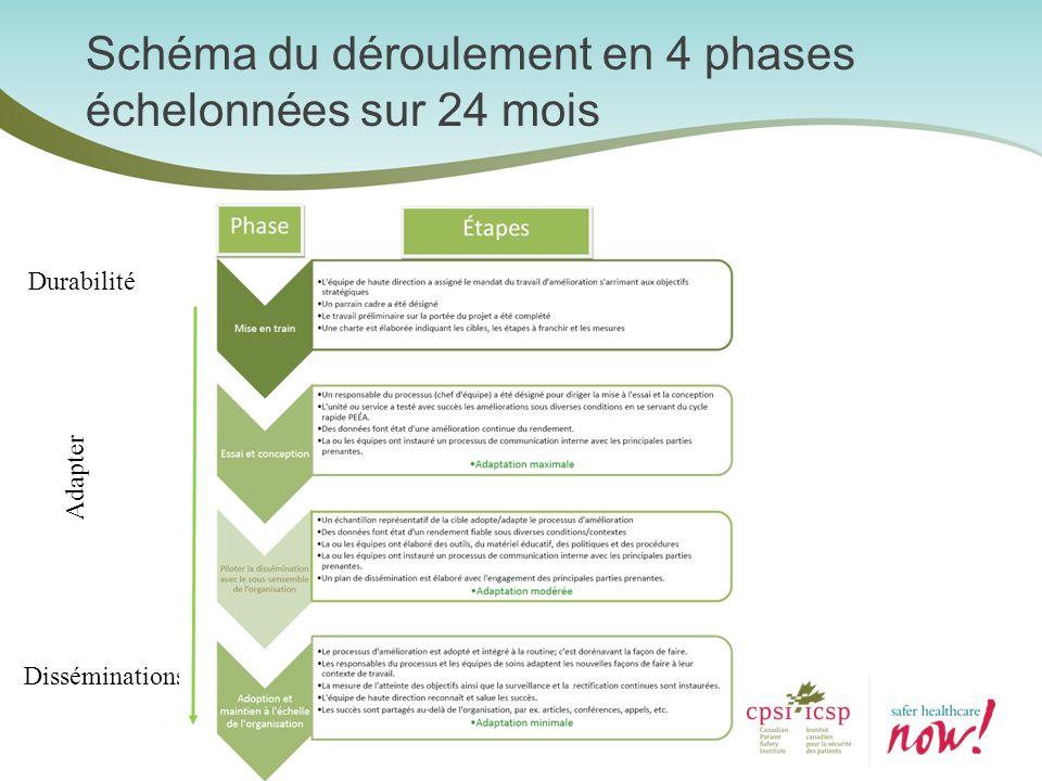 Schéma du déroulement en 4 phases échelonnées sur 24 mois Durabilité Disséminations Adapter