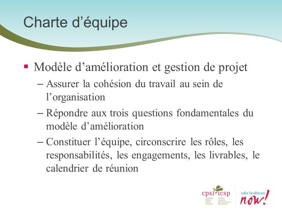 Modèle damélioration et gestion de projet – Assurer la cohésion du travail au sein de lorganisation – Répondre aux trois questions fondamentales du mo