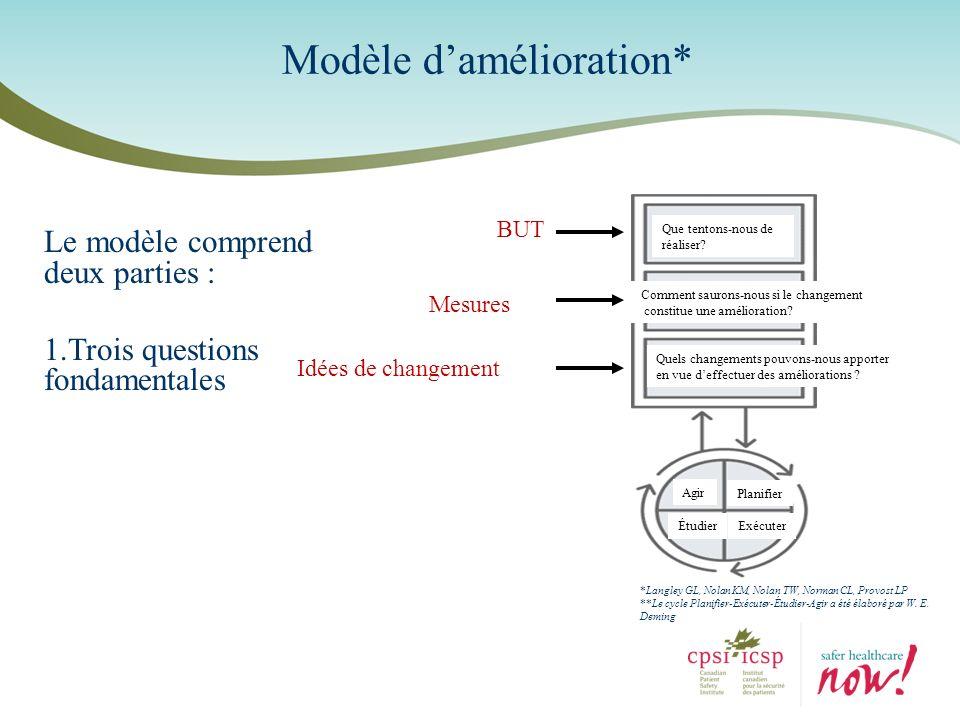 Modèle damélioration* Le modèle comprend deux parties : 1.Trois questions fondamentales *Langley GL, Nolan KM, Nolan TW, Norman CL, Provost LP **Le cy