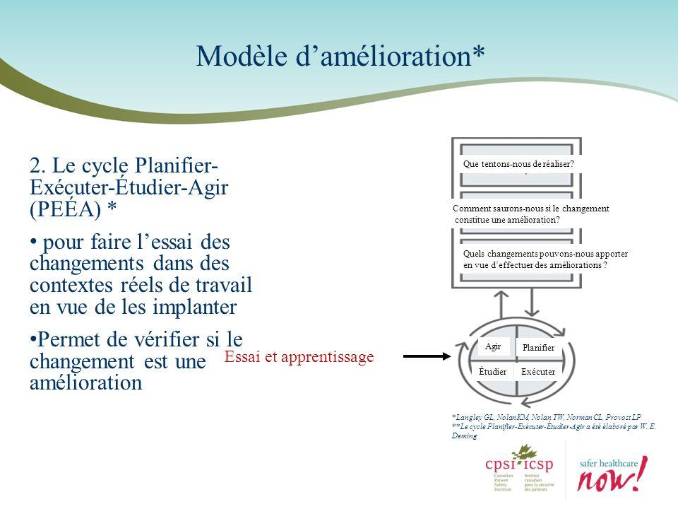 Modèle damélioration* 2. Le cycle Planifier- Exécuter-Étudier-Agir (PEÉA) * pour faire lessai des changements dans des contextes réels de travail en v