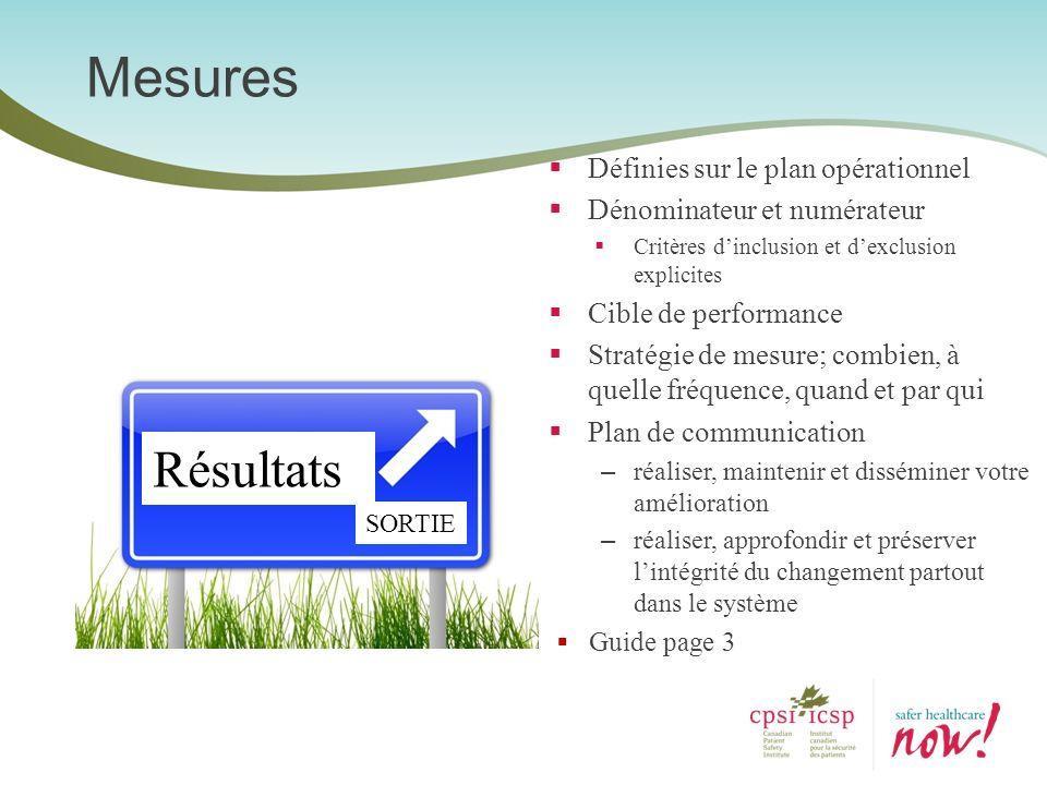 Mesures Définies sur le plan opérationnel Dénominateur et numérateur Critères dinclusion et dexclusion explicites Cible de performance Stratégie de me