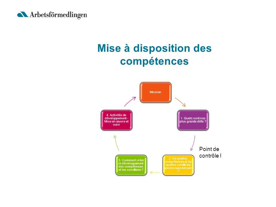 Mise à disposition des compétences Mission 1. Quels sont nos plus grands défis ? 2. De quelles compétences et de quelles conditions avons-nous besoin