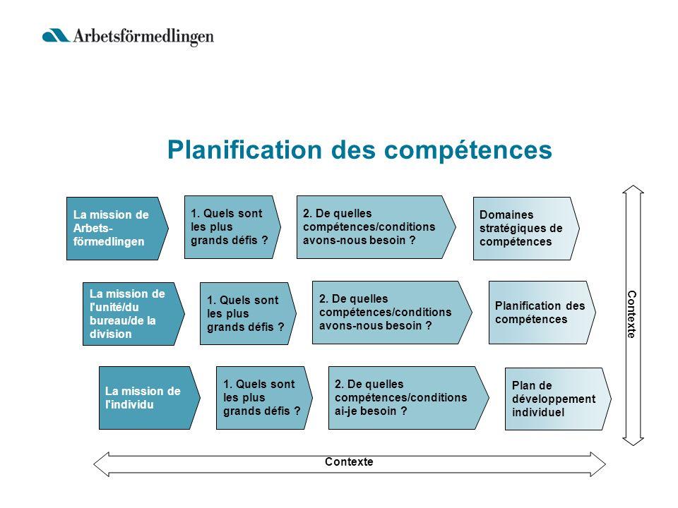 Planification des compétences Domaines stratégiques de compétences Plan de développement individuel Planification des compétences 2. De quelles compét