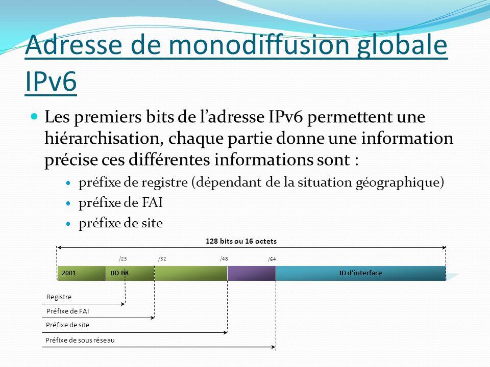 Adresse de monodiffusion globale IPv6 Les premiers bits de ladresse IPv6 permettent une hiérarchisation, chaque partie donne une information précise c
