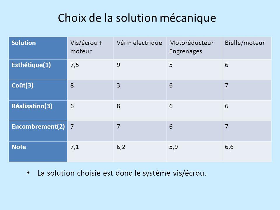 Choix de la solution mécanique SolutionVis/écrou + moteur Vérin électriqueMotoréducteur Engrenages Bielle/moteur Esthétique(1)7,5956 Coût(3)8367 Réalisation(3)6866 Encombrement(2)7767 Note7,16,25,96,6 La solution choisie est donc le système vis/écrou.