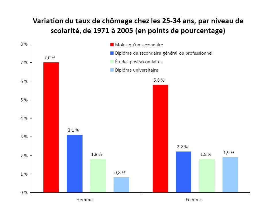 Variation du taux de chômage chez les 25-34 ans, par niveau de scolarité, de 1971 à 2005 (en points de pourcentage) 5,8 % 7,0 % 2,2 % 3,1 % 1,8 % 1,9
