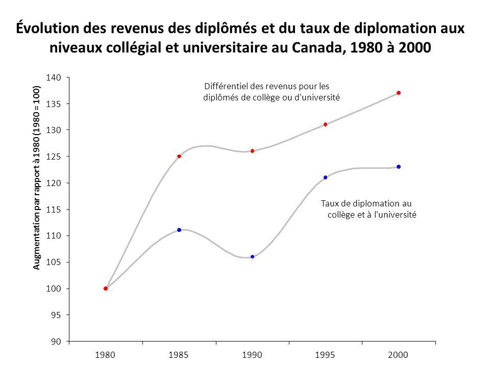 Évolution des revenus des diplômés et du taux de diplomation aux niveaux collégial et universitaire au Canada, 1980 à 2000 Taux de diplomation au coll