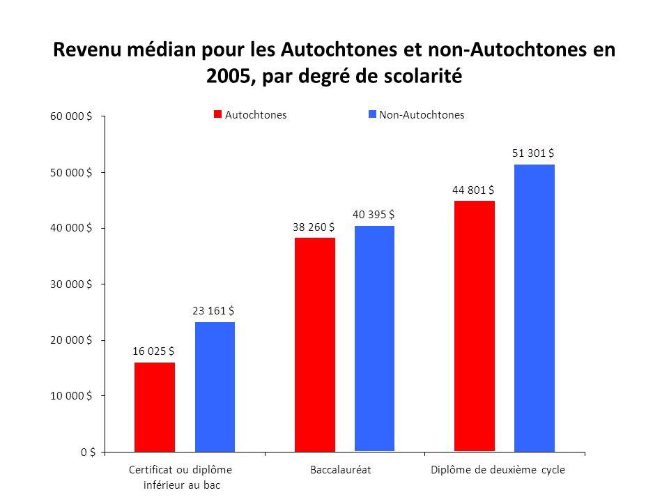 Revenu médian pour les Autochtones et non-Autochtones en 2005, par degré de scolarité 16 025 $ 38 260 $ 44 801 $ 23 161 $ 40 395 $ 51 301 $ 0 $ 10 000