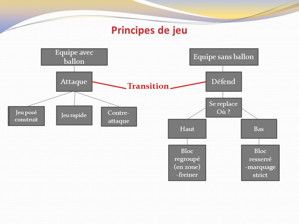 Principes de jeu Transition Equipe avec ballon Equipe sans ballon Jeu posé construit Jeu rapide Contre- attaque AttaqueDéfend HautBas Se replace Où ?