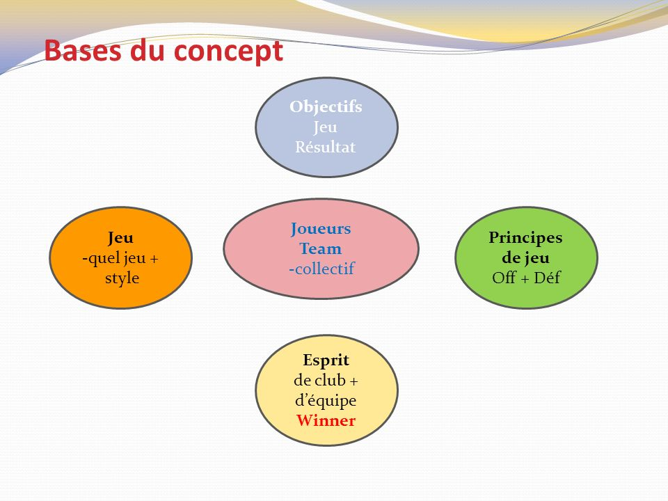 Bases du concept Joueurs Team -collectif Jeu -quel jeu + style Principes de jeu Off + Déf Esprit de club + déquipe Winner Objectifs Jeu Résultat