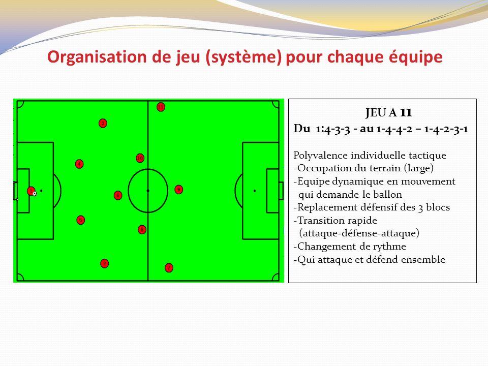 Organisation de jeu (système) pour chaque équipe JEU A 11 Du 1:4-3-3 - au 1-4-4-2 – 1-4-2-3-1 Polyvalence individuelle tactique -Occupation du terrain