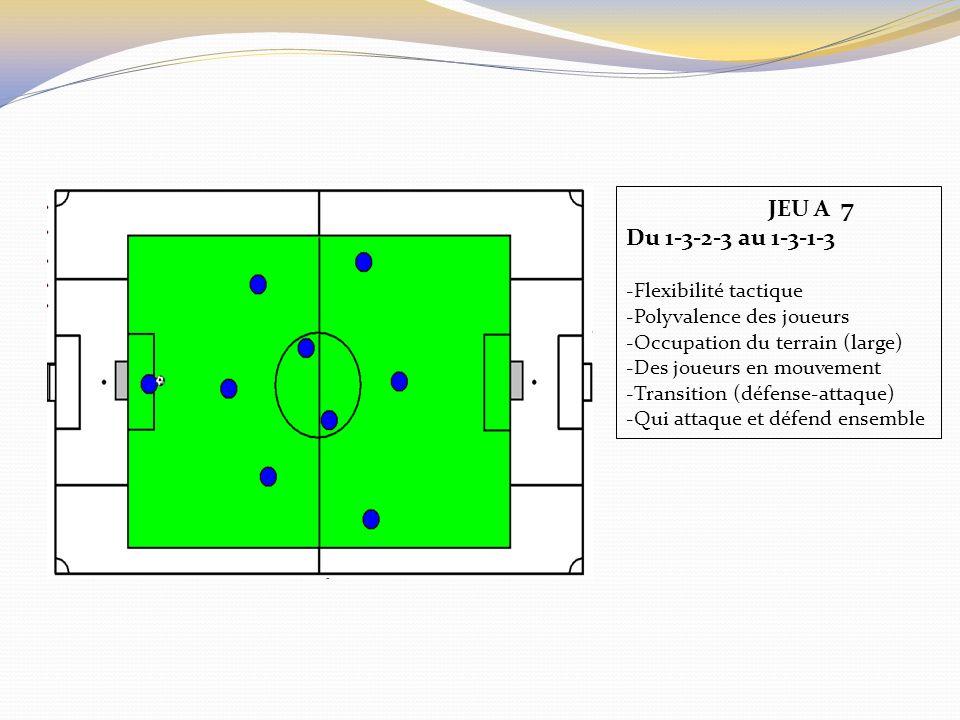 JEU A 7 Du 1-3-2-3 au 1-3-1-3 -Flexibilité tactique -Polyvalence des joueurs -Occupation du terrain (large) -Des joueurs en mouvement -Transition (déf