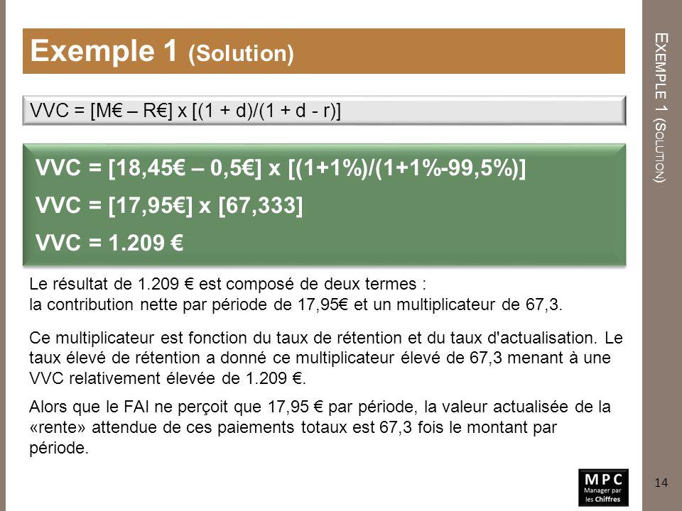 E XEMPLE 1 (S OLUTION ) Exemple 1 (Solution) VVC = [18,45 – 0,5] x [(1+1%)/(1+1%-99,5%)] VVC = [17,95] x [67,333] VVC = 1.209 VVC = [M – R] x [(1 + d)/(1 + d - r)] Le résultat de 1.209 est composé de deux termes : la contribution nette par période de 17,95 et un multiplicateur de 67,3.