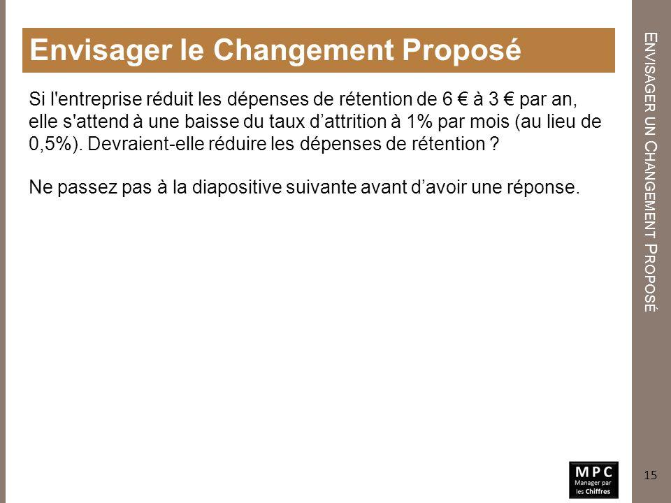 E NVISAGER UN C HANGEMENT P ROPOSÉ Envisager le Changement Proposé Si l'entreprise réduit les dépenses de rétention de 6 à 3 par an, elle s'attend à u