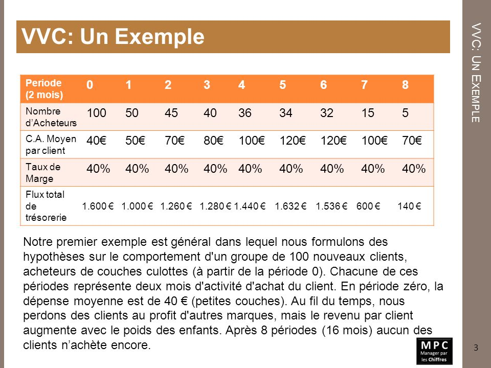 Calcul de la VAN du groupe de clients C ALCUL DE LA VAN DU GROUPE DE CLIENTS 4 VAN = 1.600 + VAN (2%, 1.000 …140) VAN = 9.812 Dans cet exemple, nous avons utilisé un taux d actualisation de 2% pour chaque période de deux mois.