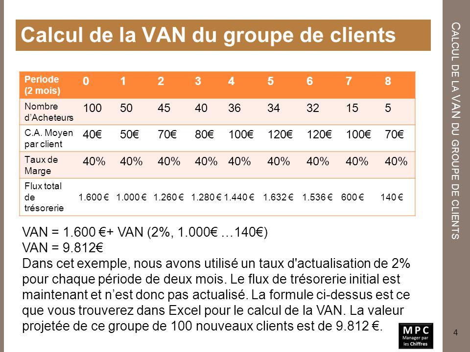 Calcul de la VAN du groupe de clients C ALCUL DE LA VAN DU GROUPE DE CLIENTS 4 VAN = 1.600 + VAN (2%, 1.000 …140) VAN = 9.812 Dans cet exemple, nous a