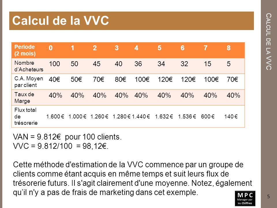 Calcul de la VVC C ALCUL DE LA VVC 5 VAN = 9.812 pour 100 clients. VVC = 9.812/100 = 98,12. Cette méthode d'estimation de la VVC commence par un group