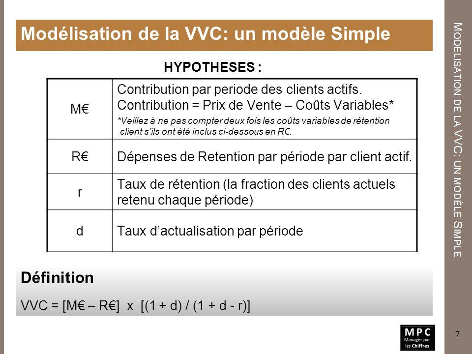 Un Modèle Simple de la VVC FLUX DE TRÉSORERIE PRÉVUS U N M ODÈLE S IMPLE DE LA VVC VVC = [M – R] x [(1+d)/(1+d-r)] t=0 M – R t=1r [M – R] t=2r 2 [M –R] t=3r 3 [M – R] etc.