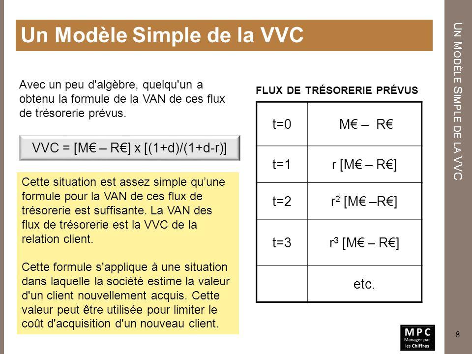 Un Modèle Simple de la VVC FLUX DE TRÉSORERIE PRÉVUS U N M ODÈLE S IMPLE DE LA VVC VVC = [M – R] x [(1+d)/(1+d-r)] t=0 M – R t=1r [M – R] t=2r 2 [M –R