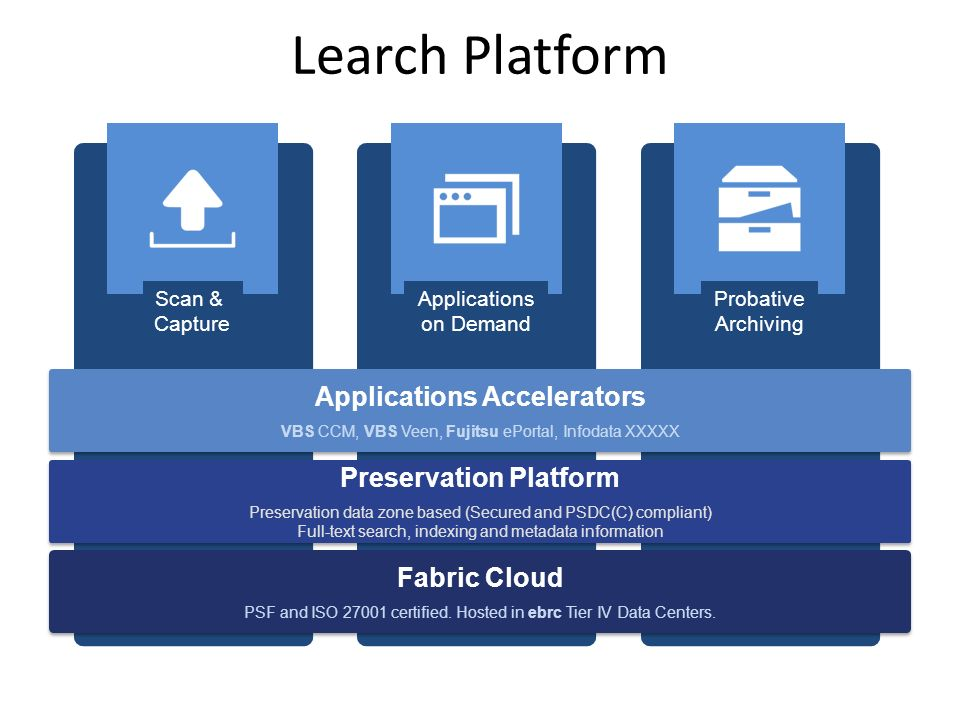 Learch Platform Scan & Capture Applications on Demand Probative Archiving Preservation Platform Preservation data zone based (Secured and PSDC(C) compliant) Full-text search, indexing and metadata information Preservation Platform Preservation data zone based (Secured and PSDC(C) compliant) Full-text search, indexing and metadata information Fabric Cloud PSF and ISO 27001 certified.