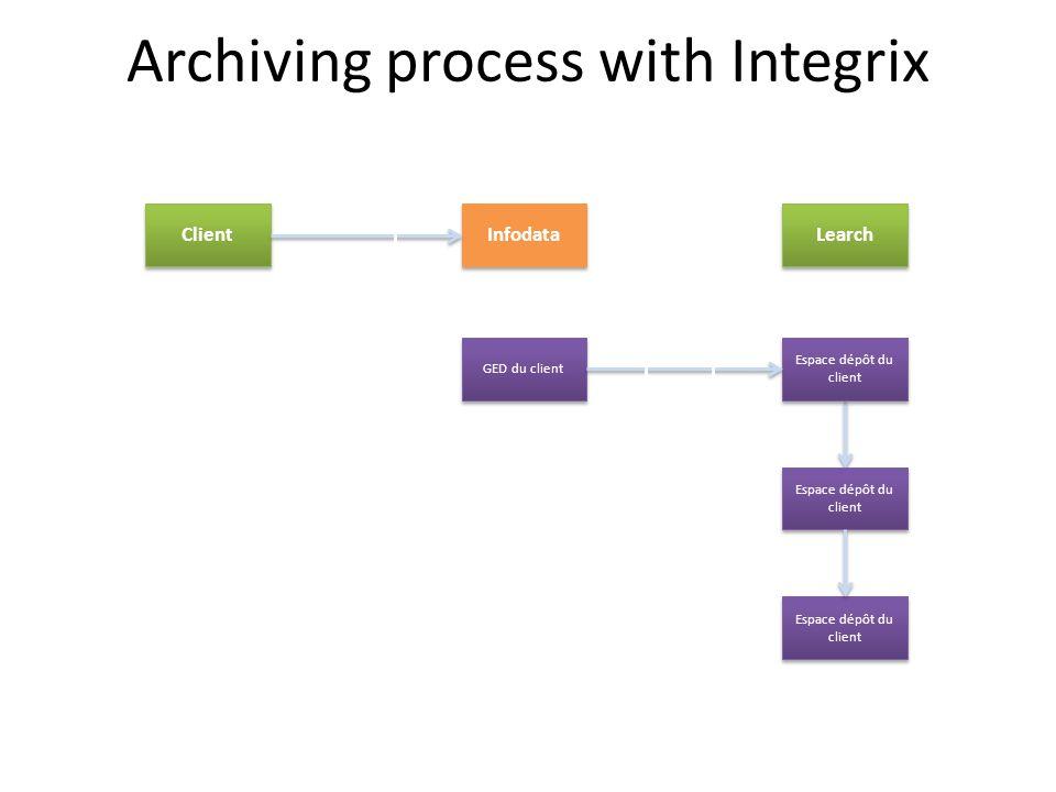 Infodata GED du client Espace dépôt du client Archiving process with Integrix Client Learch Espace dépôt du client