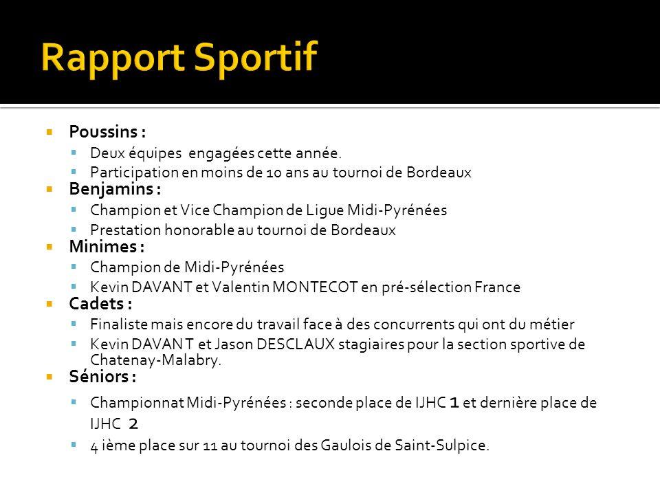 Poussins : Deux équipes engagées cette année. Participation en moins de 10 ans au tournoi de Bordeaux Benjamins : Champion et Vice Champion de Ligue M