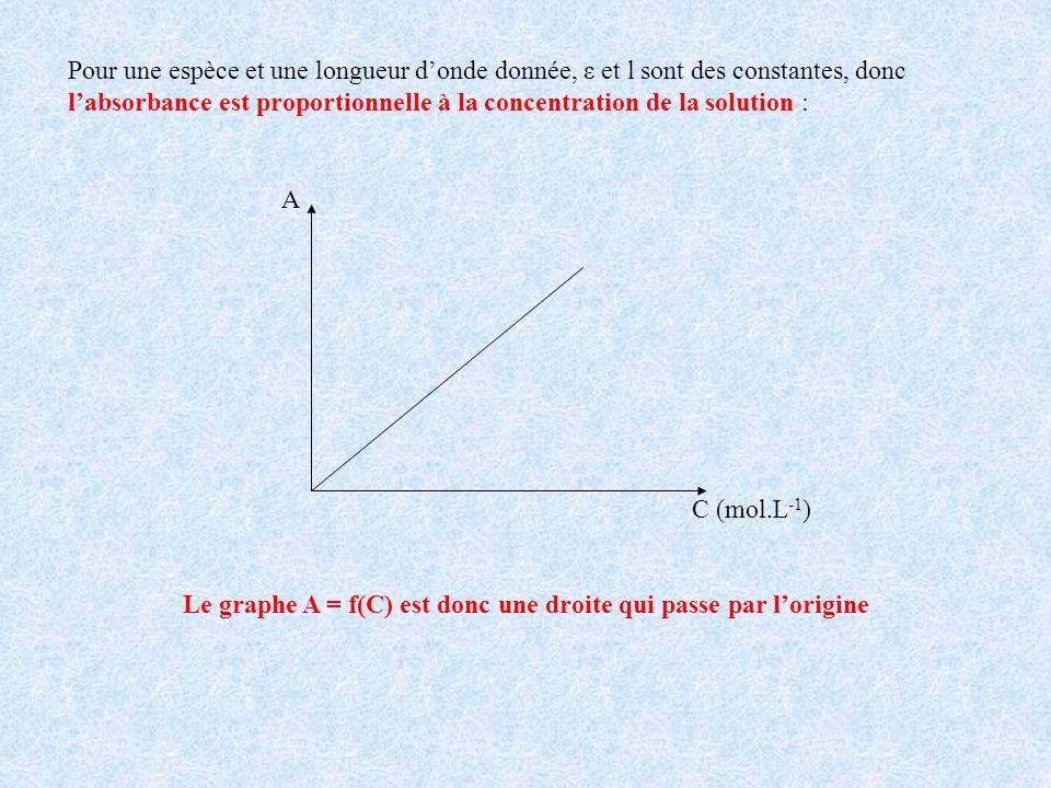 Pour une espèce et une longueur donde donnée, ε et l sont des constantes, donc labsorbance est proportionnelle à la concentration de la solution : A C (mol.L -1 ) Le graphe A = f(C) est donc une droite qui passe par lorigine