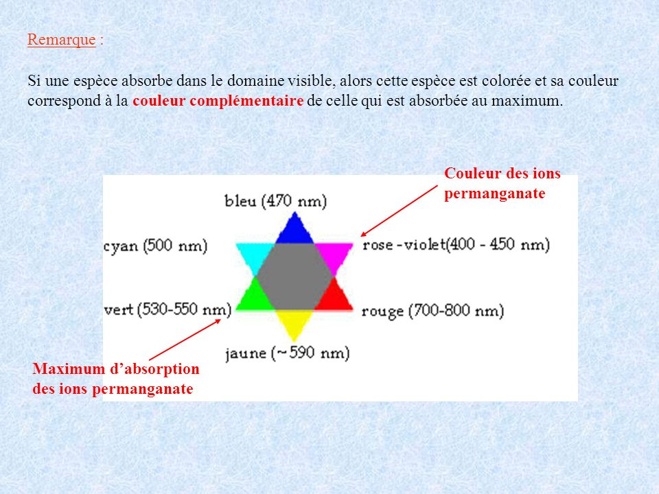 Remarque : Si une espèce absorbe dans le domaine visible, alors cette espèce est colorée et sa couleur correspond à la couleur complémentaire de celle qui est absorbée au maximum.