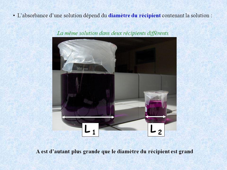 Labsorbance dune solution dépend du diamètre du récipient contenant la solution : L 1L 1 L 2L 2 A est dautant plus grande que le diamètre du récipient est grand La même solution dans deux récipients différents