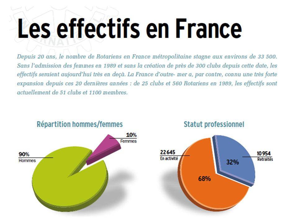 LES EFFECTIFS EN FRANCE