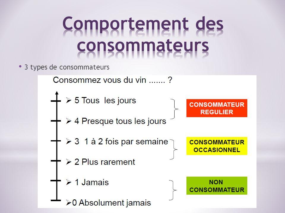 3 types de consommateurs