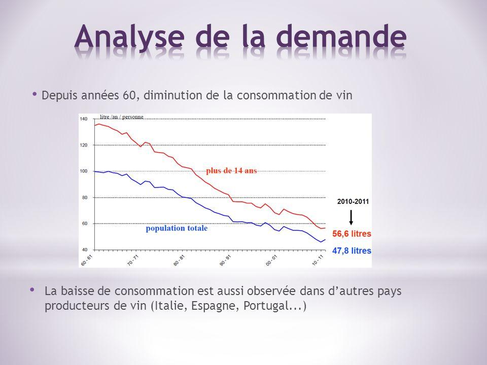 Depuis années 60, diminution de la consommation de vin La baisse de consommation est aussi observée dans dautres pays producteurs de vin (Italie, Espagne, Portugal...)