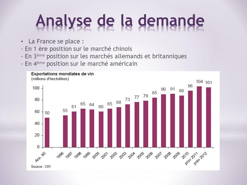 La France se place : - En 1 ère position sur le marché chinois - En 3 ème position sur les marchés allemands et britanniques - En 4 ème position sur le marché américain