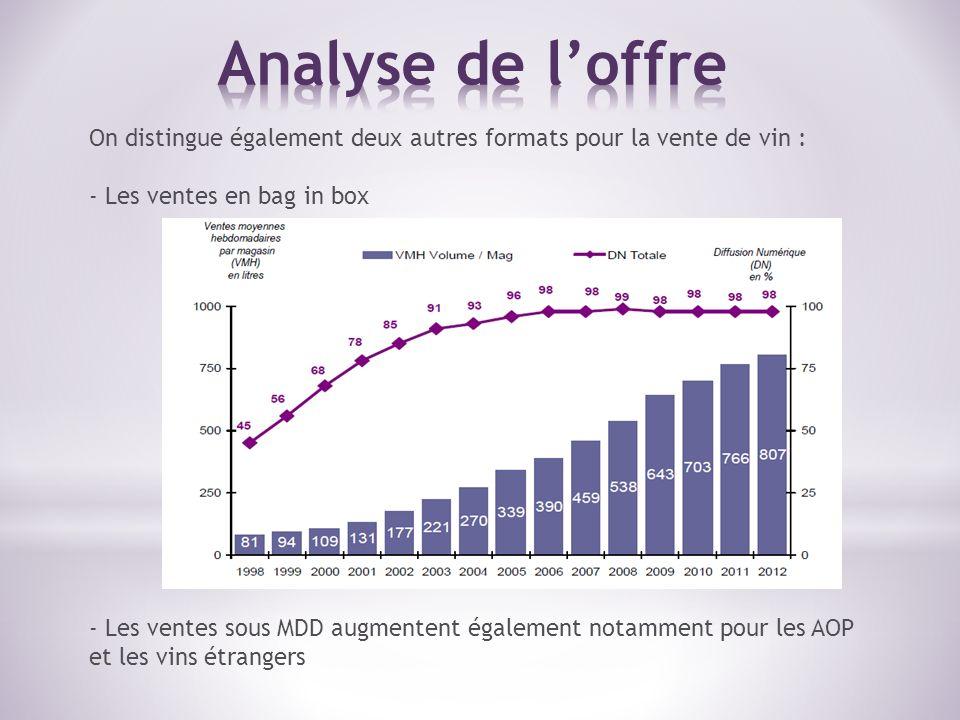 On distingue également deux autres formats pour la vente de vin : - Les ventes en bag in box - Les ventes sous MDD augmentent également notamment pour les AOP et les vins étrangers