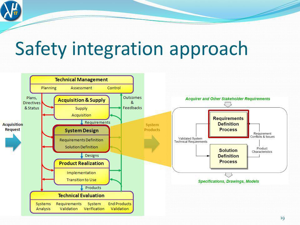 Safety integration approach 20 R.14 – Acquirer Requirements R.15 – Other Stakeholder Requirements R.16 – System Technical Requirements The developer shall define a validated set of acquirer (other stakeholder) requirements for the system, or portion thereof.