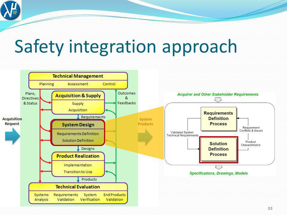 Safety integration approach 23 R.17 – Logical Solution Representations R.18 – Physical Solution Representations R.19 – Specified Requirements The developer shall define one or more validated sets of logical solution representations that conform with the technical requirements of the system.