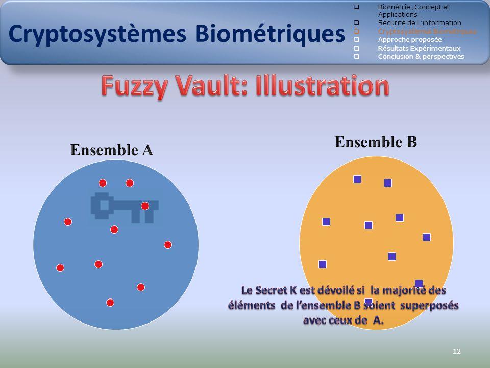 12 Cryptosystèmes Biométriques Biométrie,Concept et Applications Sécurité de Linformation Cryptosystèmes Biométriques Approche proposée Résultats Expé