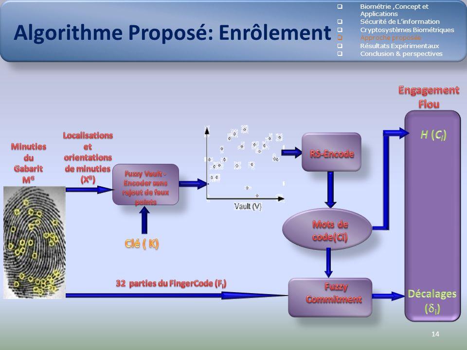 14 Algorithme Proposé: Enrôlement Biométrie,Concept et Applications Sécurité de Linformation Cryptosystèmes Biométriques Approche proposée Résultats E