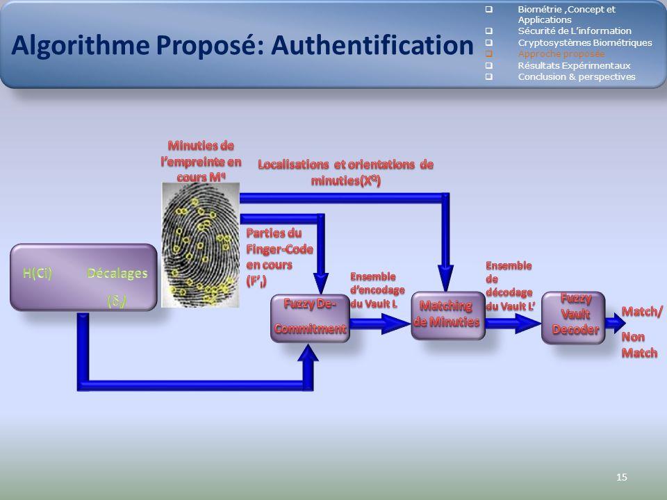 15 Algorithme Proposé: Authentification Biométrie,Concept et Applications Sécurité de Linformation Cryptosystèmes Biométriques Approche proposée Résul