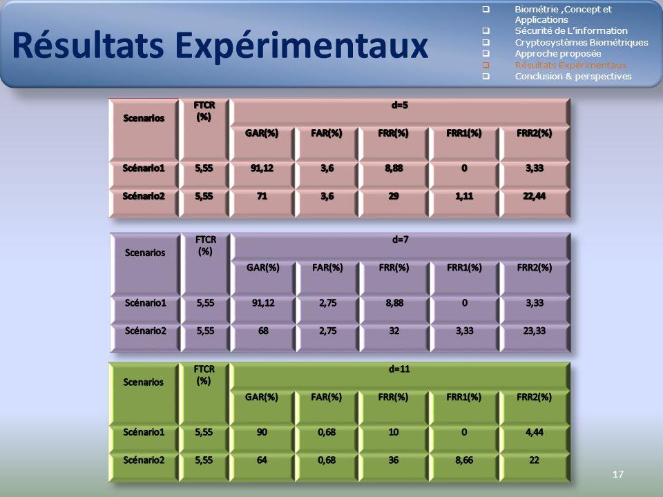 17 Résultats Expérimentaux Biométrie,Concept et Applications Sécurité de Linformation Cryptosystèmes Biométriques Approche proposée Résultats Expérime