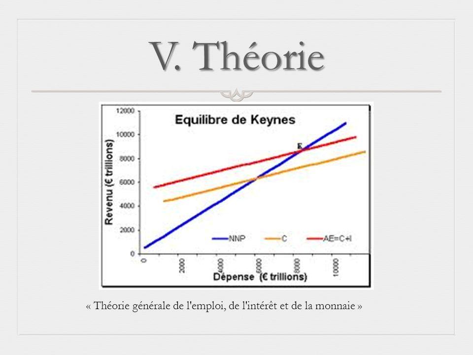 V. Théorie « Théorie générale de l emploi, de l intérêt et de la monnaie »