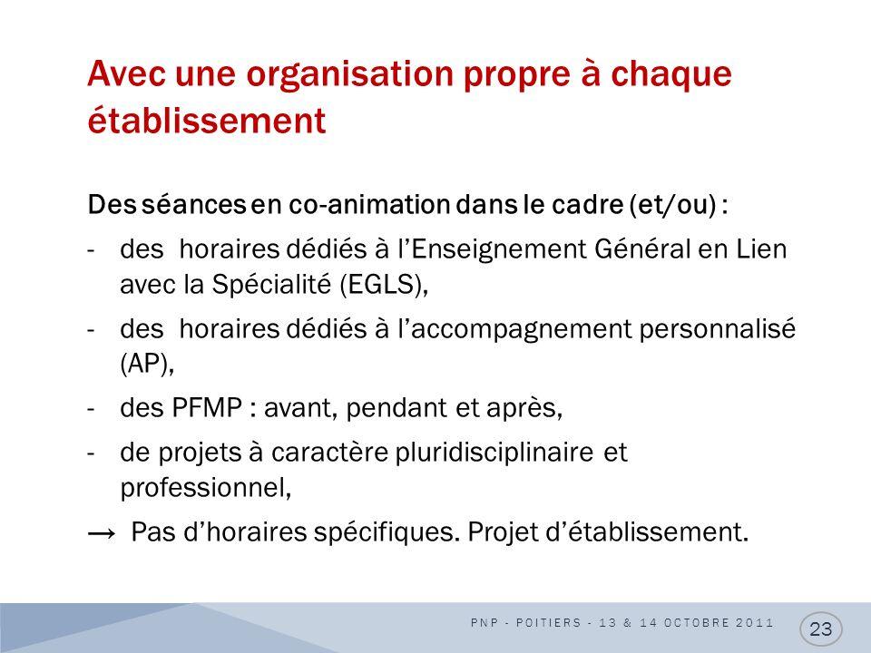 Avec une organisation propre à chaque établissement Des séances en co-animation dans le cadre (et/ou) : -des horaires dédiés à lEnseignement Général e