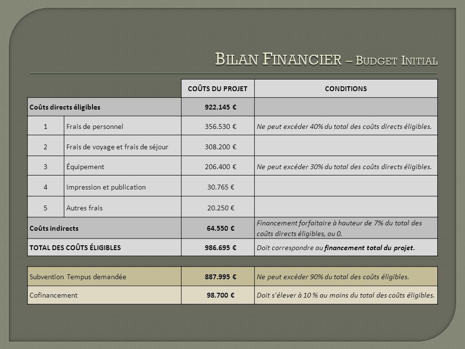 COÛTS DU PROJETCONDITIONS Coûts directs éligibles922.145 1Frais de personnel356.530 Ne peut excéder 40% du total des coûts directs éligibles. 2Frais d