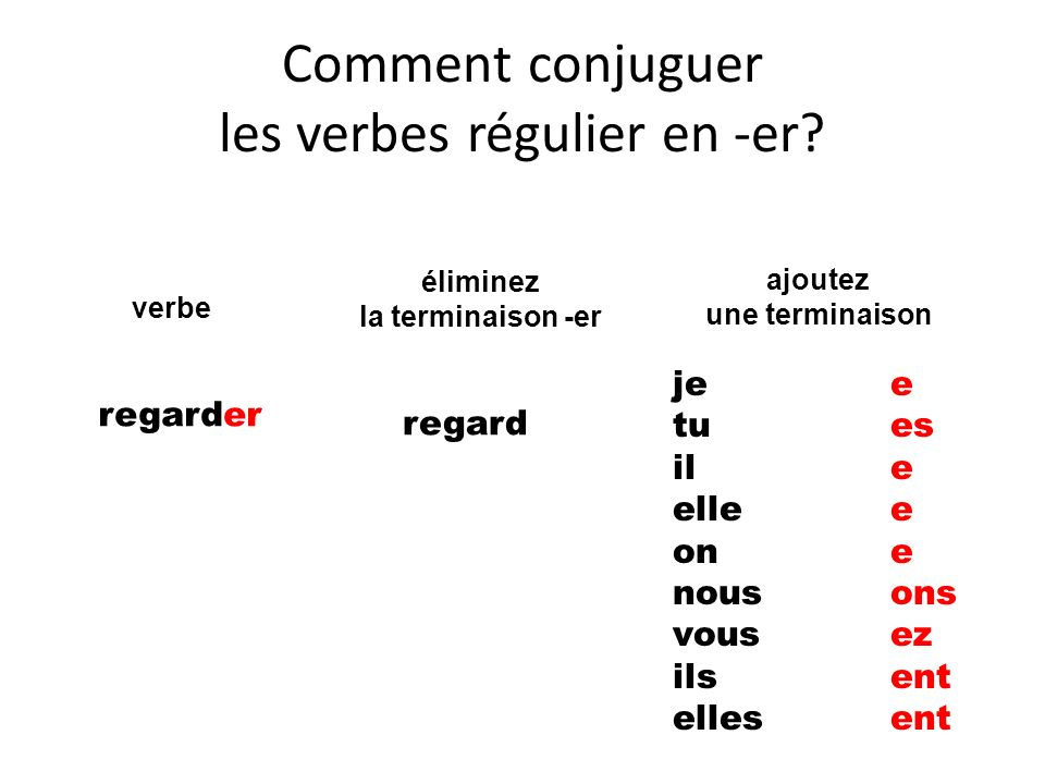 Comment conjuguer les verbes régulier en -er? regarder regard ajoutez une terminaison je tu il elle on nous vous ils elles éliminez la terminaison -er