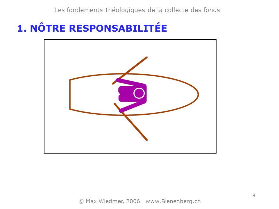 9 Les fondements théologiques de la collecte des fonds © Max Wiedmer, 2006 www.Bienenberg.ch 1.